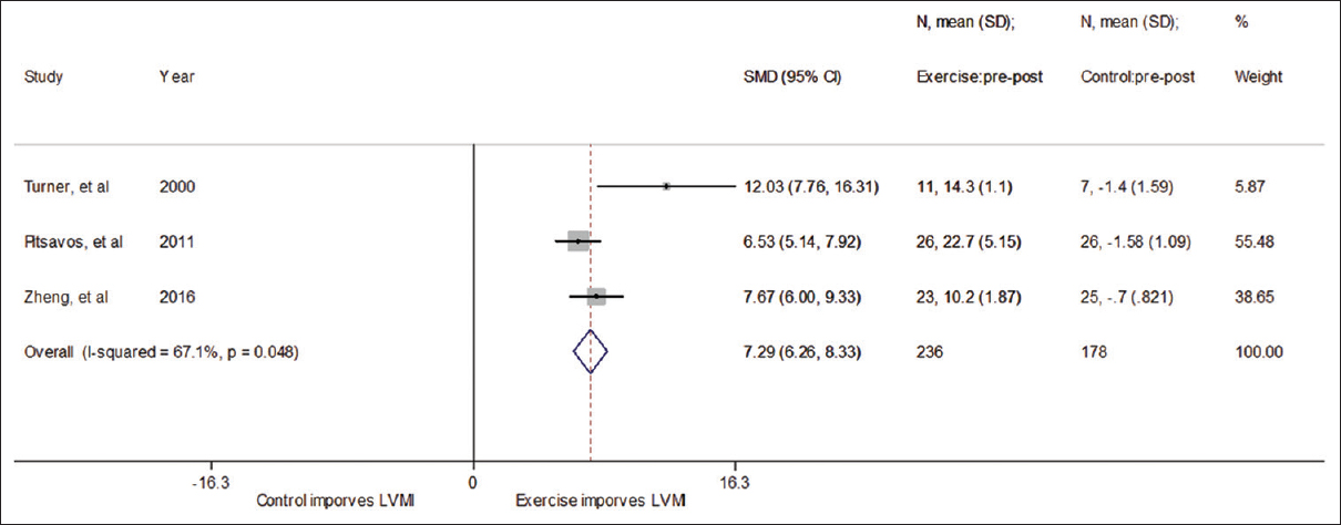 Effect of exercise on left ventricular mass index by