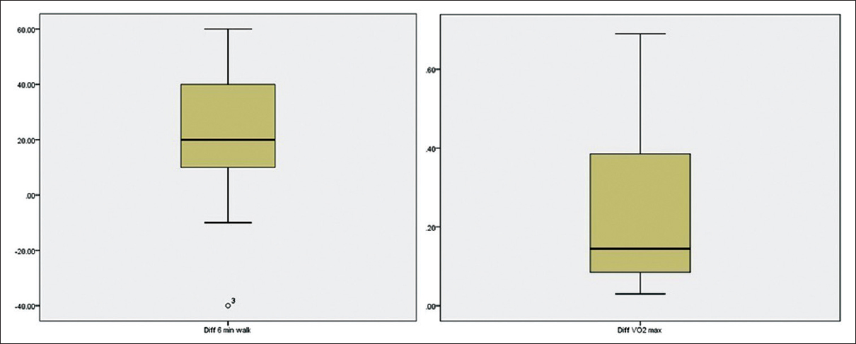 Figure 1: Boxplot diagrams showing 95% confidence intervals of changes in 6-min walk test (left) and maximal oxygen consumption (right) seen after 6 months of tadalafil use in 16 Fontan patients