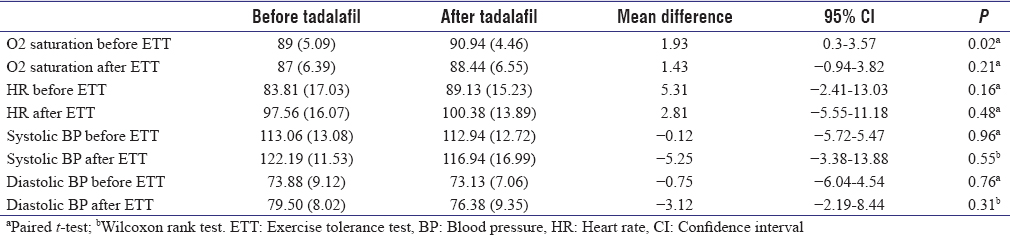 Table 3: Comparison of changes in oxygen saturation, heart rate, and blood pressure before and after tadalafil use in 16 Fontan patients