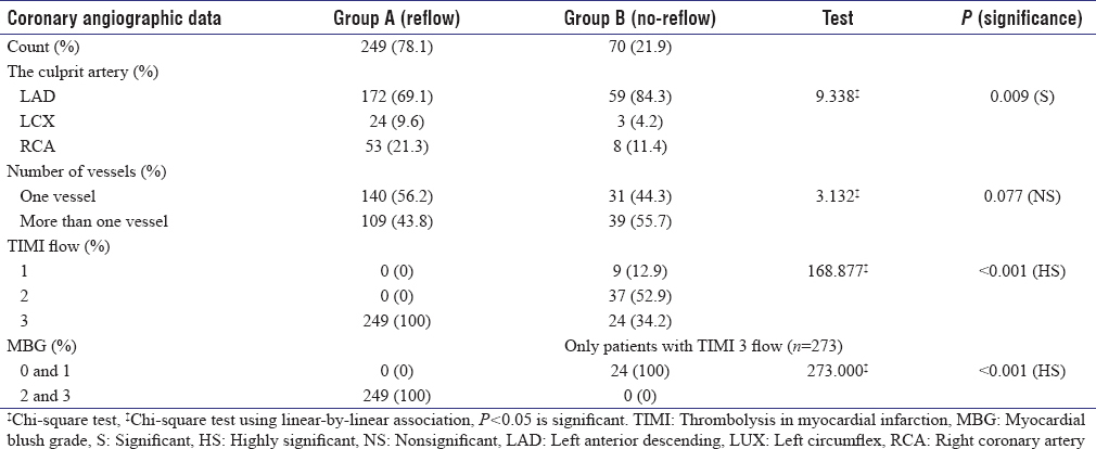 Table 4: Comparison between the studied groups regarding the coronary angiographic data