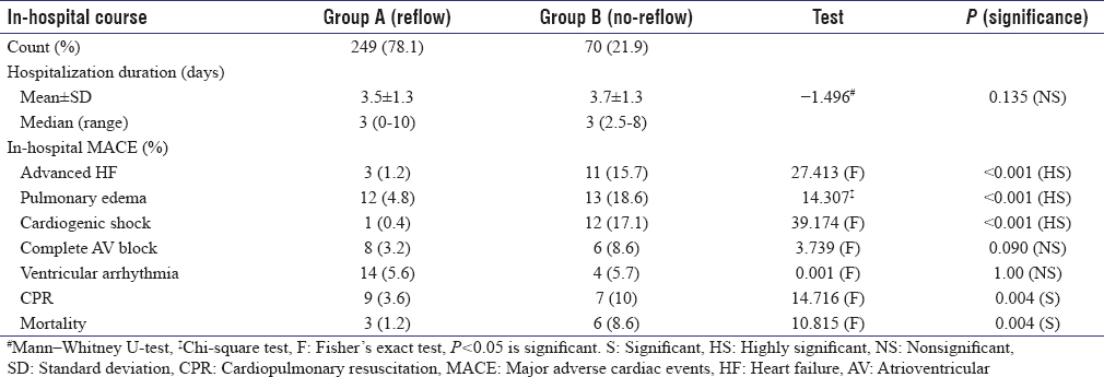 Table 5: Comparison between the studied groups regarding the in-hospital course