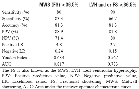 Table 4: Test performance of midwall shortening or fractional shortening with or without left ventricular hypertrophy in predicting a reduced (global longitudinal strain <-18%) using optimal cutoff derived from receiver operator characteristic curve