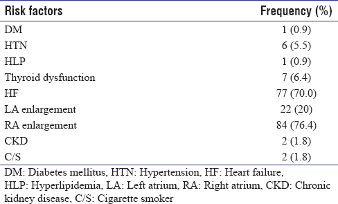 Table 1: Frequency of risk factors in patients