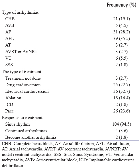 Table 2: Frequency of arrhythmias, type of treatment and response to treatment
