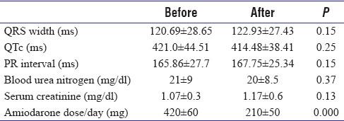 Table 2: Comparison of electrocardiographic features, renal function, and amiodarone dose before and after initiating mexiletine
