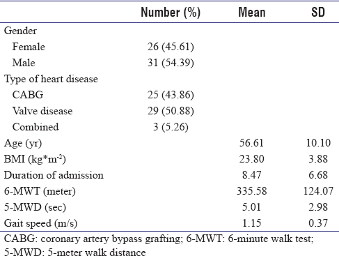 Table 1: Demographic data in patient undergoing open heart surgery (<i>n</i>=57)