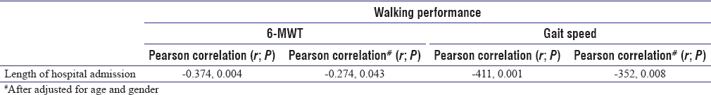 Table 3: Bivariate correlations and partial correlation between walking performance and duration of admission in patients who had undergoing open heart surgery