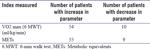 Table 4: Change in the exercise indices