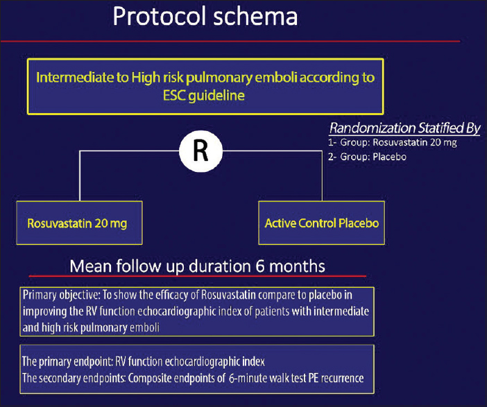 Figure 1: Protocol schema for the trial