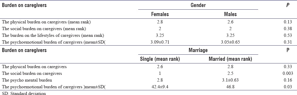 Table 4: Relationship between the gender and marital status of caregivers with four defined areas (n=100)