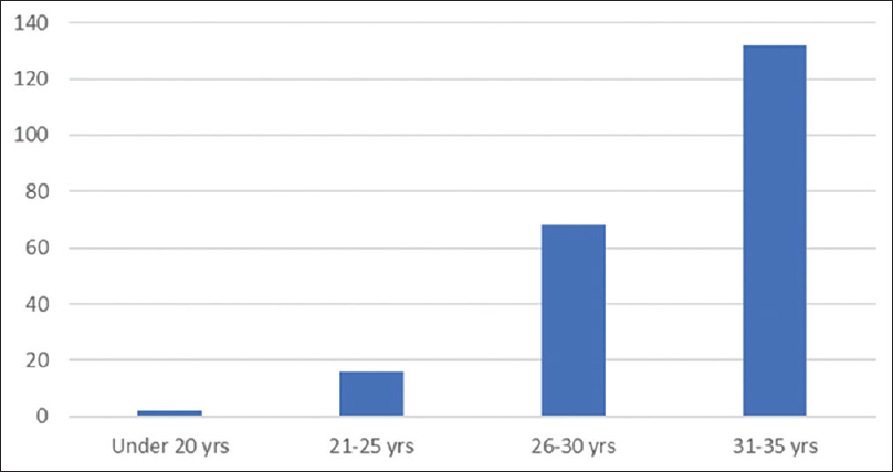 Figure 1: Graph of age distribution of patients